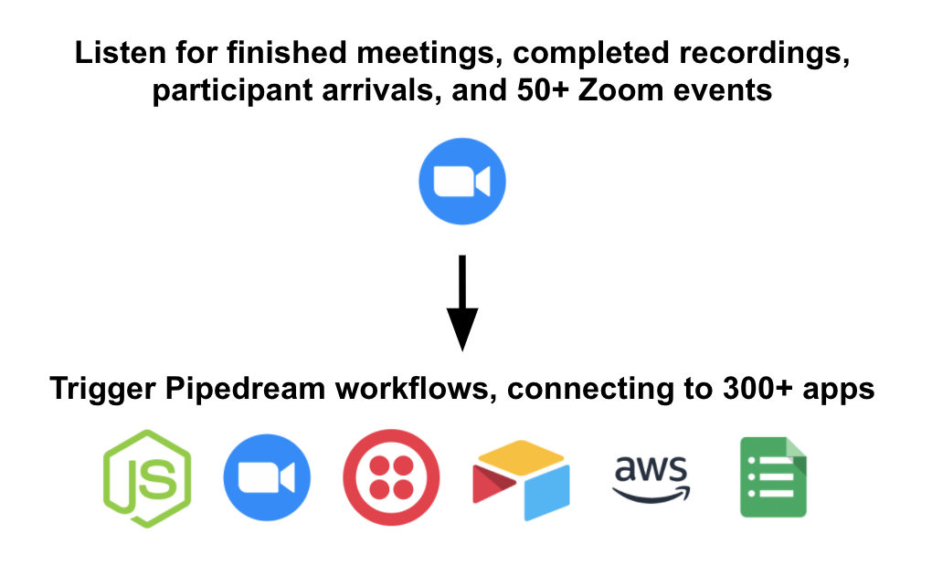 How Zoom Event sources work
