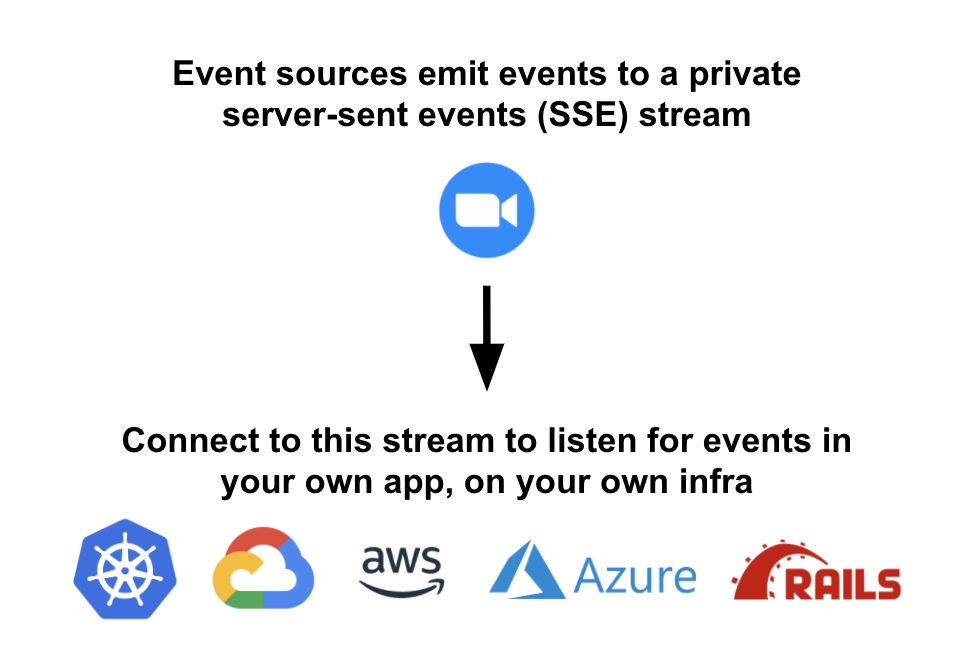 Listen for an SSE event in your own app